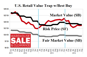 Figure 1.1: (B)(N) US Retail Value Trap - Risk Price Chart - With Best Buy