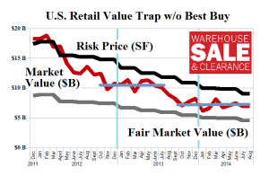Figure 1.2: (B)(N) US Retail Value Trap - Risk Price Chart - Without Best Buy