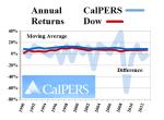 Figure CalPers Returns & the Dow Jones Industrial Companies