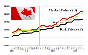 Figure 1.1: Canadian Banks - Risk Price Chart - August 2014