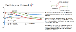 Figure 5.1: The Enterprise Dividend