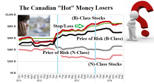 Figure 1.2: Hot Money Losers