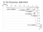 Figure 4.1: In The Beginning Alpha=0.0125