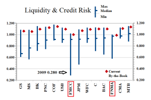 Liquidity & Credit Risk - FNMA FMCC & The Banks