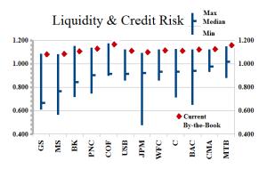 Liquidity & Credit Risk Annotated