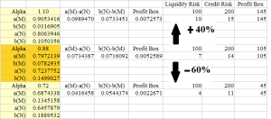 Figure 2.1: Liquidity & Credit Risk - Private Modality α=0.88