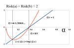 Figure 1.2: Zero Risk