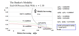 Figure 3.1: The Banker's Modality