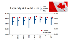 The Canadian Banks - Private Modality