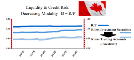 The Canadian Banks - R Over P