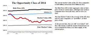 "Figure 1.3: The New ""Opportunity"" Class of 2014 Not Safe, Not Liquid, Maybe Hopeful"
