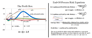 Figure 4: The Profit Box