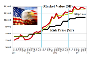 Figure 1.2: US Banks - Risk Price Chart - August 2014