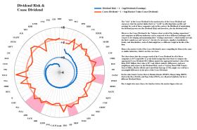 Figure 2.2: American Small Caps - Dividend Risk & Coase Dividend