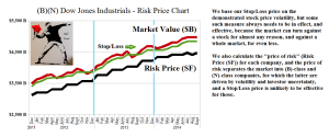 (B)(N) Dow Jones Industrials - Risk Price Chart