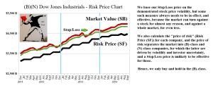 Figure 2: (B)(N) Dow Jones Industrials - Risk Price Chart