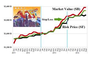 (B)(N) E-commerce Alibaba et al - Risk Price Chart