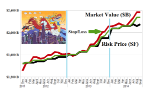 (B)(N) E-commerce Alibaba et al - Risk Price Chart