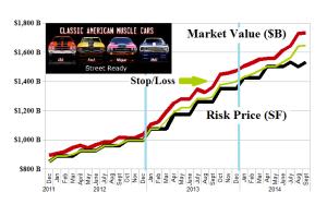 (B)(N) Heard On The Street - Risk Price Chart
