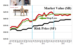 Figure 2.1: (B)(N) Tesco et al - Risk Price Chart