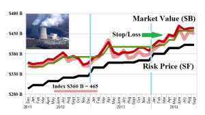 Figure 1.1: (B)(N) The Dow Utility Companies - Risk Price Chart
