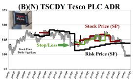 Figure 1.2: (B)(N) TSCDY Tesco PLC ADR