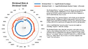 Dividend Risk & Dividend Yield