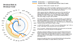 Figure 1.2: Dividend Risk & Dividend Yield
