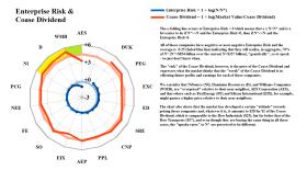 Figure 2.1: Dow Utility Companies - Enterprise Risk & Coase Dividend
