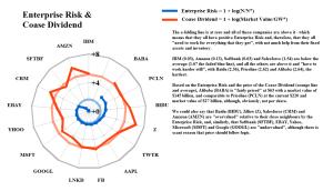 Figure 1.2: E-commerce and Alibaba et al - Enterprise Risk & Coase Dividend