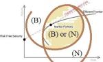 Efficient Frontier (B)(N) Boundary Open