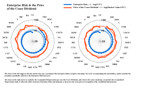 Figure 1.3: Enterprise Risk & the Coase Dividend