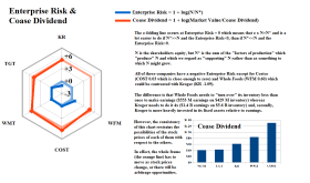 Figure 2.1: Good Food Enterprise Risk and Coase Dividend