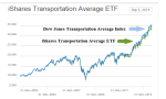 Figure 1: Rolling Stock Courtesy: BlackRock iShares Transportation Average ETF IYT
