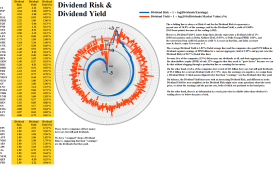 Figure 2.3: S&P 500 Dividend Risk & Dividend Yield