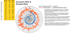 Figure 2.2: S&P 500 Enterprise Risk & Dividend Risk