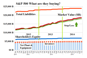 S&P 500 What are they buying