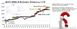 (B)(N) BRK-B Berkshire Hathaway Incorporated Class B - Where's the money?