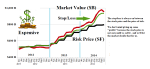 Figure 1.1: (B)(N) NYSE Pulp Fiction - Overpriced Stocks - Risk Price Chart