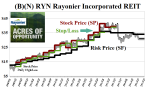 (B)(N) RYN Rayonier Incorporated REIT