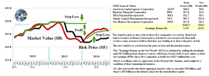 Figure 3.1: (B)(N) S&P NYSE Mortgage REITS - Risk Price Chart