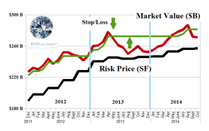 Figure 1.1: (B)(N) S&P NYSE REIT World - Risk Price Chart