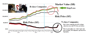 Figure 2.2: (B)(N) Volatility Ha - S&P 500 (N)-class - Risk Price Chart