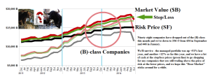 Figure 2.1: (B)(N) Volatility Ha - S&P 500 - Risk Price Chart