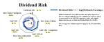 Figure 1: Dividend Risk