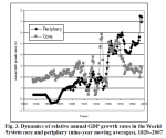Figure 2: GDP Growth - Global Dynamics