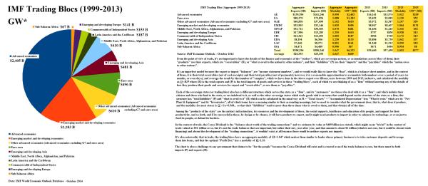 Figure 1.1: IMF Trading Blocs World Economic Outlook Data