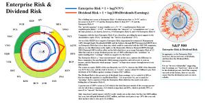 Figure 2.1: S&P NYSE REIT - Enterprise Risk & Dividend Risk