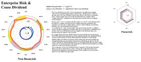 Figure 4.2: S&P NYSE REIT Non-financials - Enterprise Risk & Coase Dividend