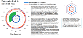 Figure 4.1: S&P NYSE REIT Non-financials - Enterprise Risk & Dividend Risk